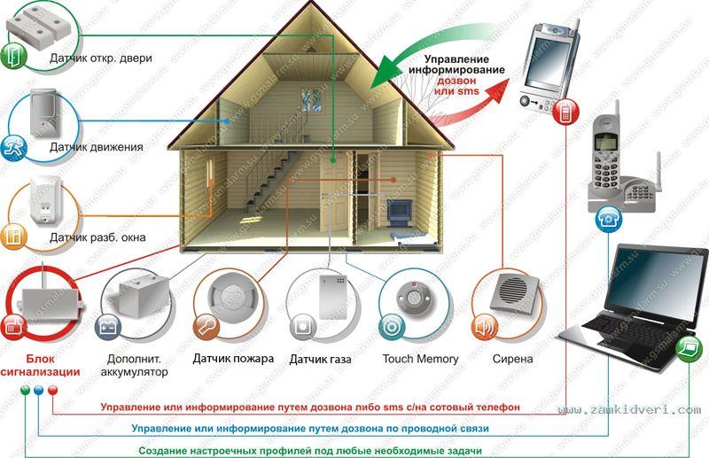 alarm system(1)