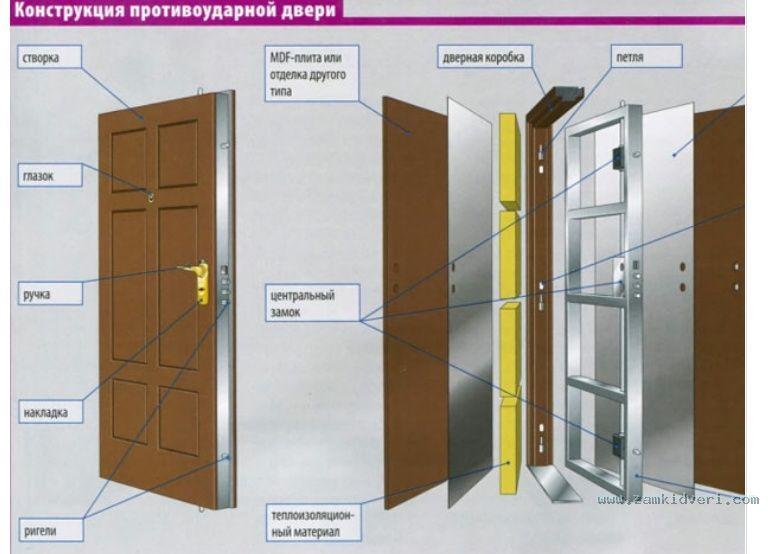 высота металлической входной двери