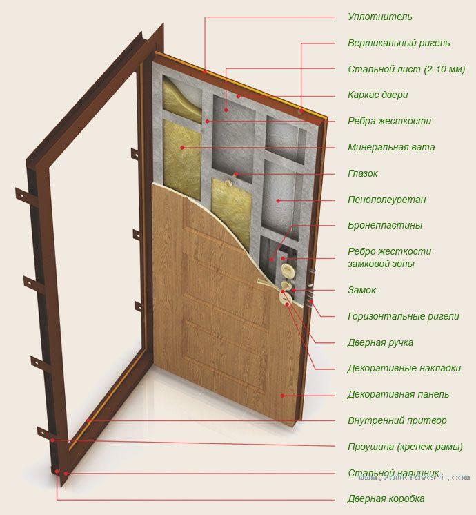 выбрать стальную дверь для дома